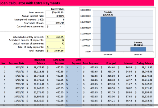 How Long To Pay Off Car Loan With Extra Payments >> Journey to Financial Freedom Series – Part III: Getting ...